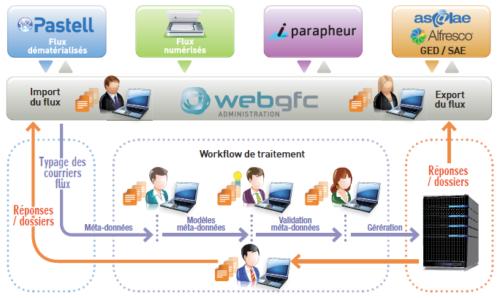 schema webgfc